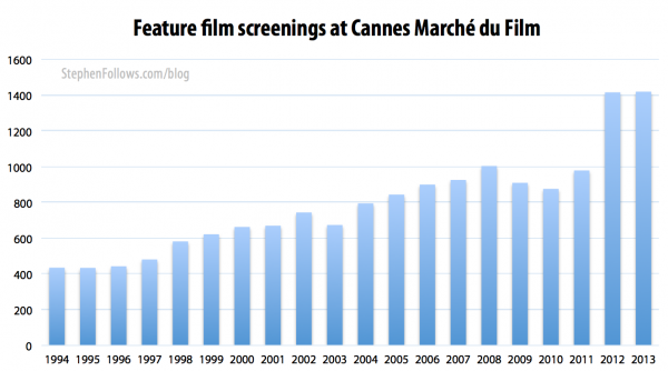 American Cinema Films™ - Sell Your Film at Cannes™ - Screen Your Film at Cannes Film Market